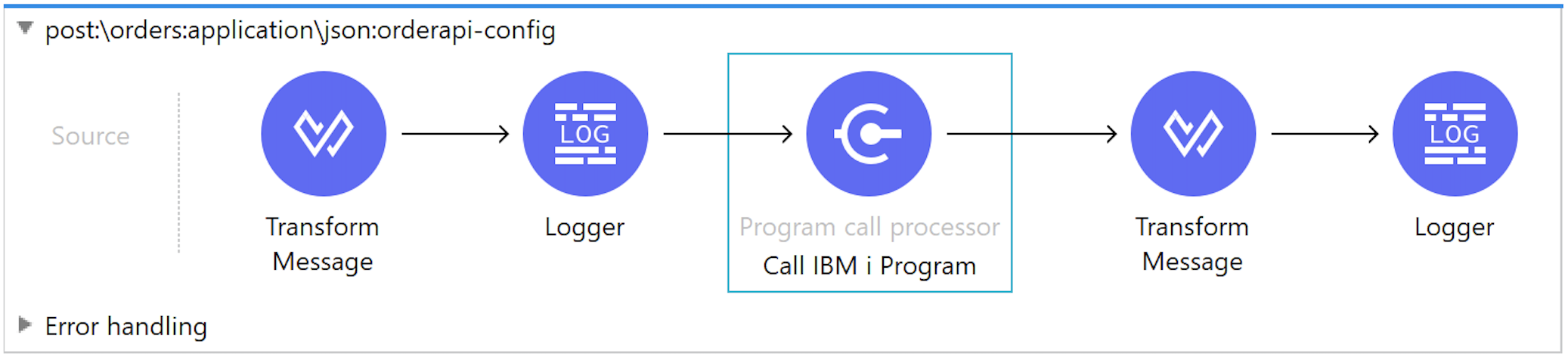 MuleSoft studio flow IBM i AS400 iSeries Connector